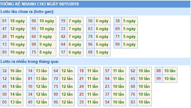 Dự đoán cầu lô miền bắc ngày 08/11 từ các cao thủ