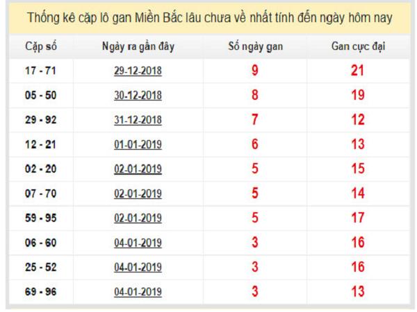 Soi cầu kết quả xổ số miền bắc- xsmb ngày 28/01 tỷ lệ trúng cao