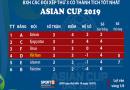 Tin bóng đá 18-1: Việt Nam vào vòng knock out Asian Cup