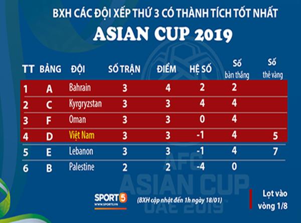tin-bong-da-18-1-viet-nam-vao-vong-knock-asian-cup