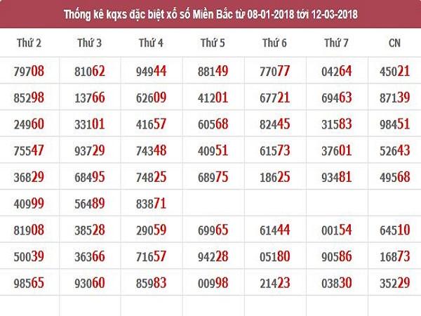 Cao thủ miền bắc phân tích lô xiên ngày 12/03 xác xuất trúng 99,9%