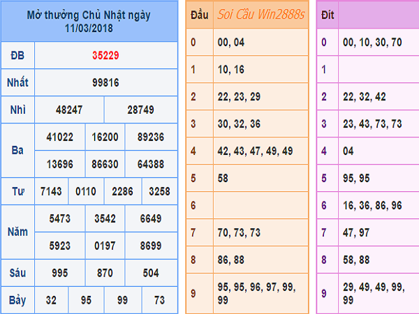 Nhận định kết quả xổ số miền bắc- xsmb siêu chuẩn ngày 20/03