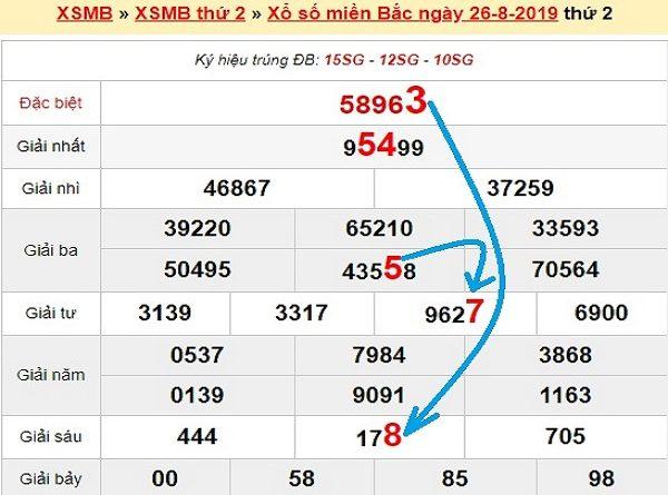 Bảng phân tích KQXSMB ngày 27/08 từ các chuyên gia