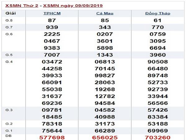Bảng thống kê soi cầu XSMN ngày 16/09 chuẩn 100%