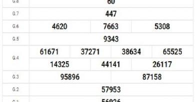 Dự đoán xổ số Đồng Nai thứ 4 ngày 19/2/2020