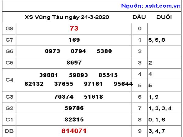 Bảng KQXSVT- Phân tích xổ số vũng tàu ngày 31/03 cực chuẩn