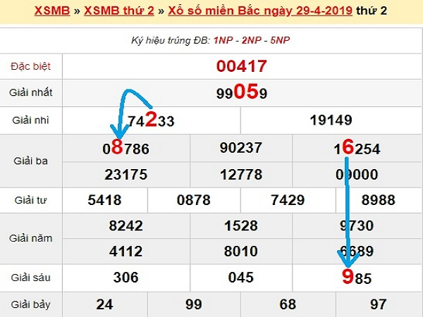 Chuyên gia phân tích KQXSMB- xổ số miền bắc thứ 5 ngày 30/04