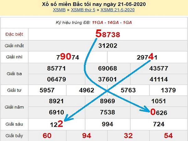Con số may mắn chốt dự đoán KQXSMB- xổ số miền bắc thứ 6 ngày 22/05