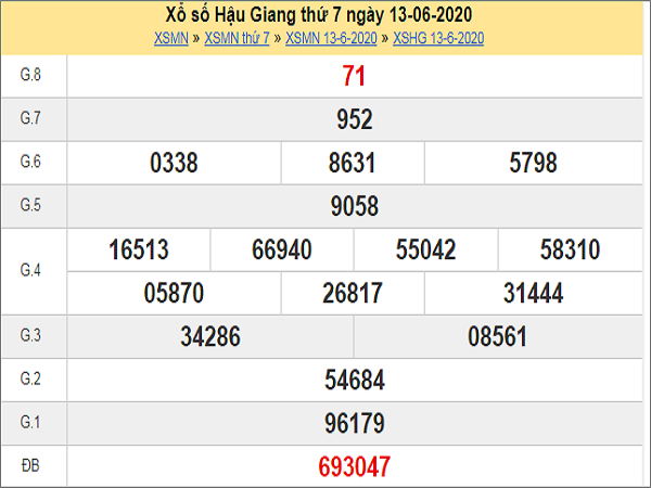Phân tích XSHG 20/6/2020