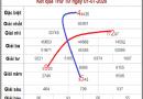 Dự đoán cầu ghép XSMB 2/7/2020 thứ 5 hôm nay chuẩn xác