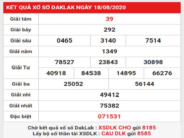 Nhận định KQXSDL- xổ số đắc lắc thứ 3 ngày 25/08/2020 chuẩn