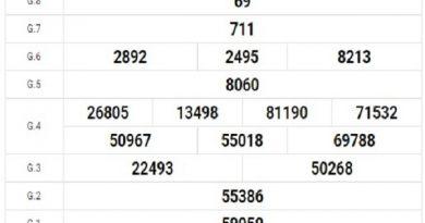 Dự đoán XSHG 15/8/2020, dự đoán xổ số Hậu Giang hôm nay