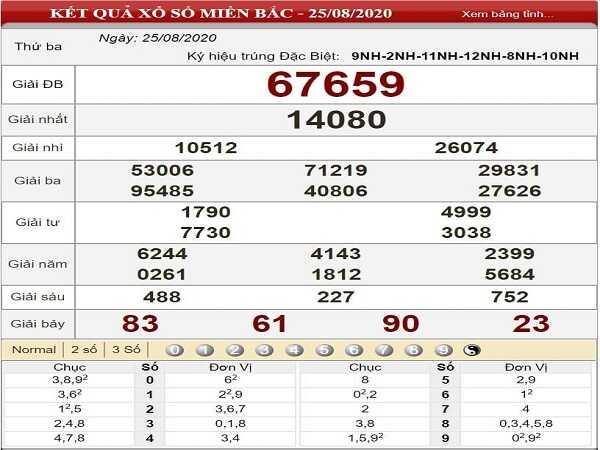 Tổng hợp phân tích KQXSMB- xổ số miền bắc ngày 26/08 tỷ lệ trúng cao