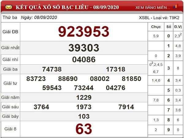 Tổng hợp thống kê KQXSBL- xổ số bạc liêu thứ 3 ngày 15/09/2020