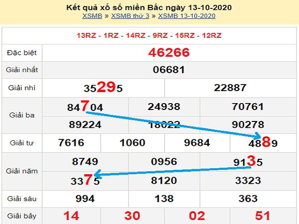 Nhận định KQXSMB ngày 14/09/2020 - xổ số miền bắc chắc trúng