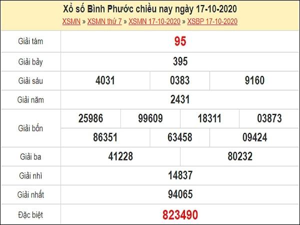Phân tích XSBP 24/10/2020
