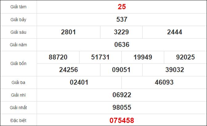 Quay thử KQXS Đắc Lắc ngày 27/10/2020