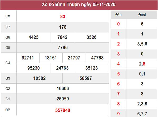 Thống kê XSBT ngày 12/11/2020- xổ số bình thuận chi tiết