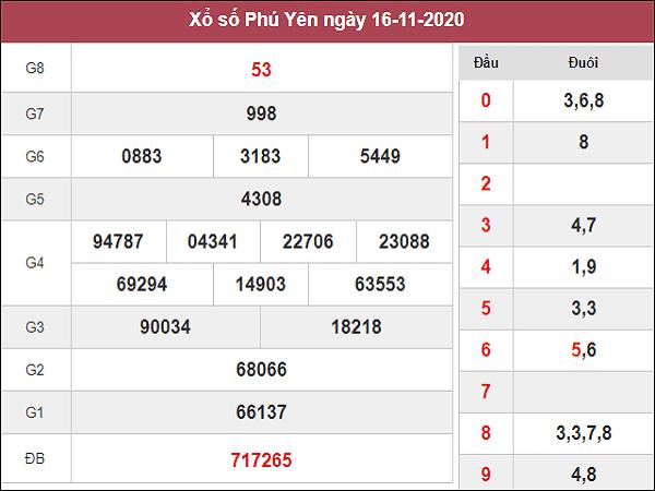 Tổng hợp dự đoán XSPY NGÀY 23/11/2020- xổ số phú yên