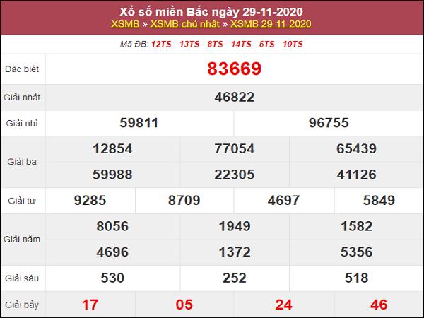Phân tích KQXSMB ngày 30/11/2020- xổ số miền bắc hôm nay