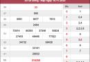 Phân tích kqxs Đồng Tháp ngày 23/11/2020 chốt số dự đoán