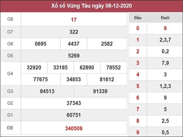 Nhận định XSVT 15/12/2020