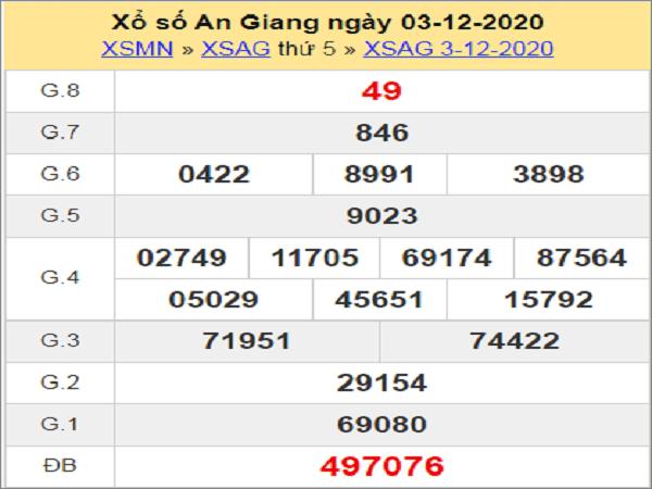 Phân tích XSAG ngày 10/12/2020- xổ số an giang cụ thể