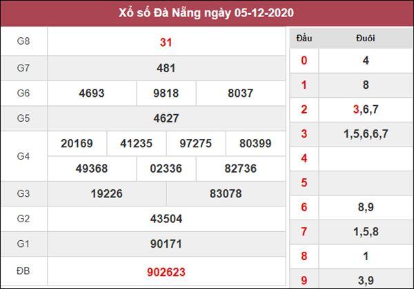 Nhận định KQXS Đà Nẵng 9/12/2020 thứ 4 siêu chuẩn xác