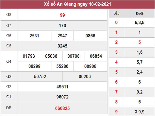 Phân tích kqxs An Giang 25/2/2021