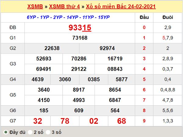 Thống kê XSMB 25/2/2021