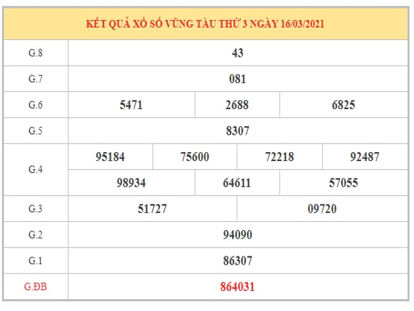 Nhận định KQXSVT ngày 23/3/2021 dựa trên kết quả kì trước