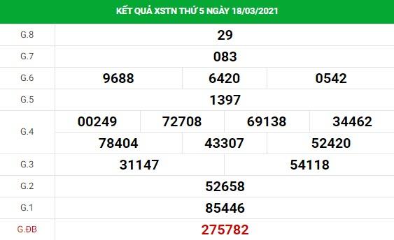 Phân tích kết quả XS Tây Ninh ngày 25/03/2021