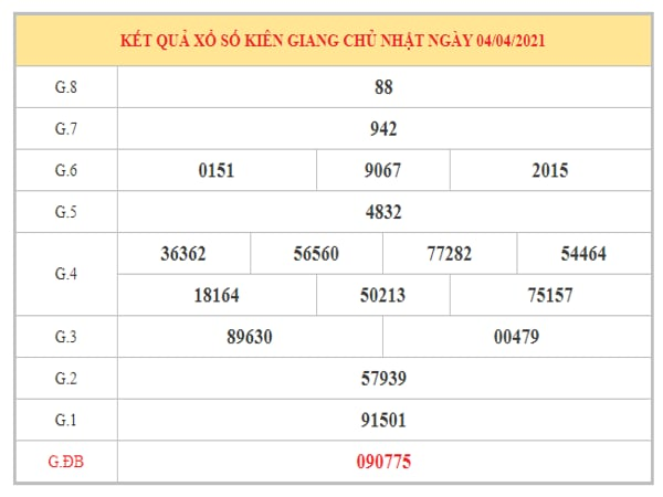 Nhận định KQXSKG ngày 11/4/2021 dựa trên kết quả kì trước