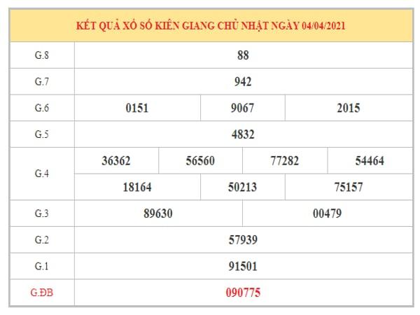 Dự đoán XSKG ngày 11/4/2021 dựa trên kết quả kì trước