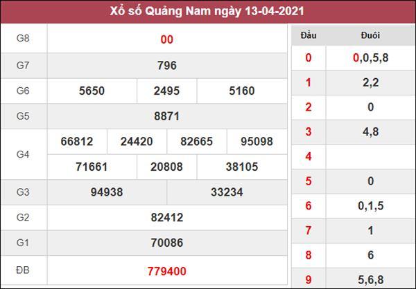 Dự đoán XSQNM 20/4/2021 chốt đầu đuôi giải đặc biệt thứ 3