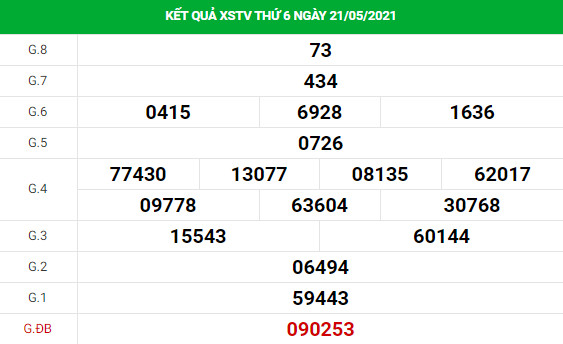 Phân tích kết quả XS Trà Vinh ngày 28/05/2021