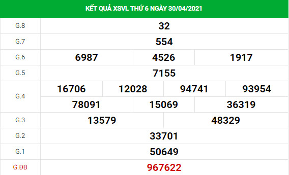 Phân tích XSVL 7/5/2021 hôm nay thứ 6 đầy đủ chính xác