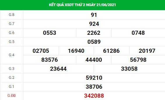 Phân tích XSDT ngày 28/6/2021 hôm nay thứ 2 chính xác