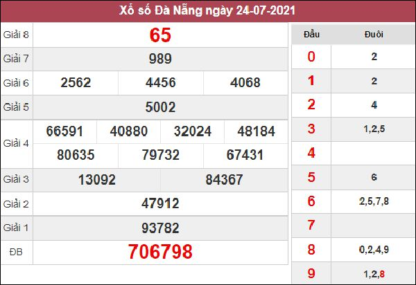 Dự đoán SXDNG 11/8/2021 thứ 4 chốt cầu lô VIP hôm nay