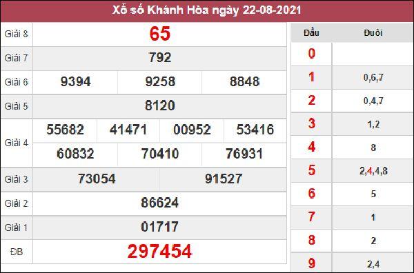 Phân tích XSKH 25/8/2021 chốt KQXS Khánh Hoà thứ 4
