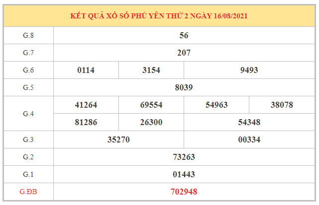 Nhận định KQXSPY ngày 23/8/2021 dựa trên kết quả kì trước