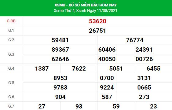Soi cầu dự đoán XSMB 12/8/2021 Vip chính xác nhất