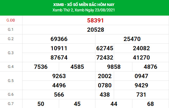 Soi cầu dự đoán XSMB 24/8/2021 Vip chính xác nhất