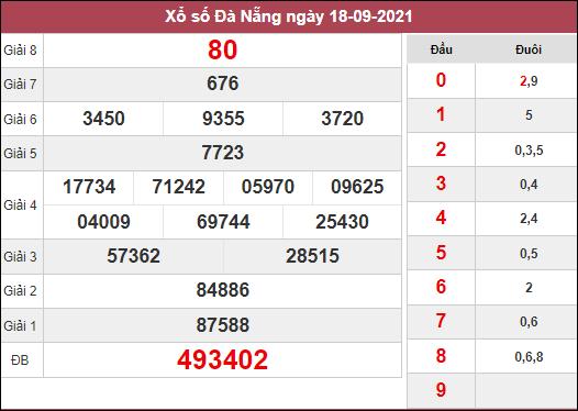 Nhận định KQXSDNG ngày 22/9/2021 dựa trên kết quả kì trước