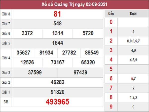 Dự đoán xổ số Quảng Trị 9/9/2021