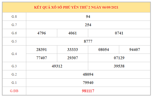 Nhận định KQXSPY ngày 13/9/2021 dựa trên kết quả kì trước