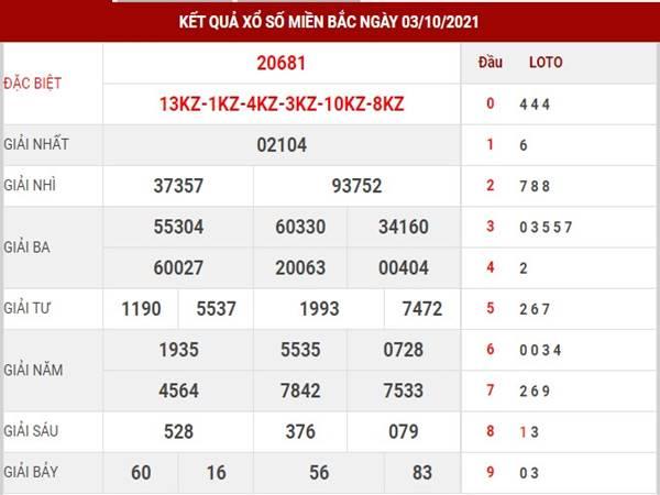 Phân tích xổ số MB 4/10/2021 - Dự đoán loto đẹp hôm nay thứ 2